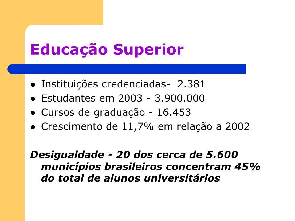 Educação Superior Instituições credenciadas- 2.381