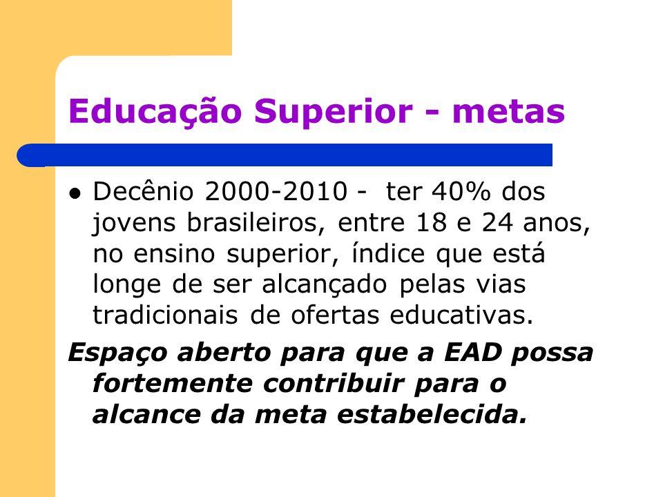 Educação Superior - metas