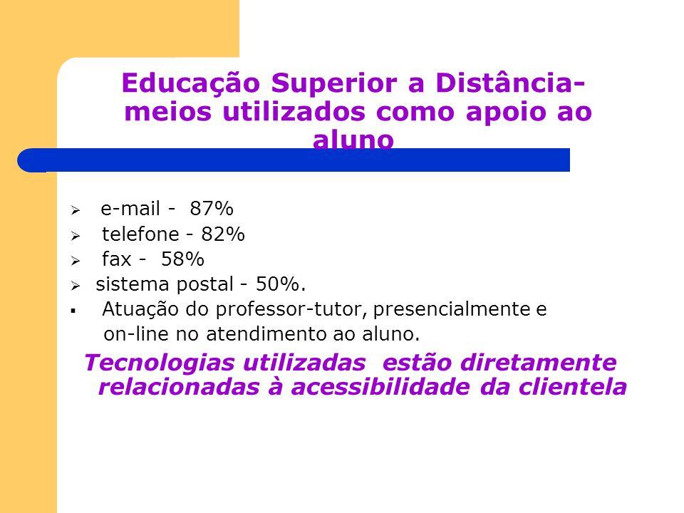 Educação Superior a Distância- meios utilizados como apoio ao aluno