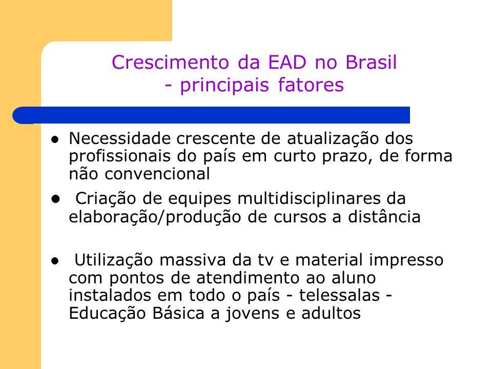 Crescimento da EAD no Brasil - principais fatores