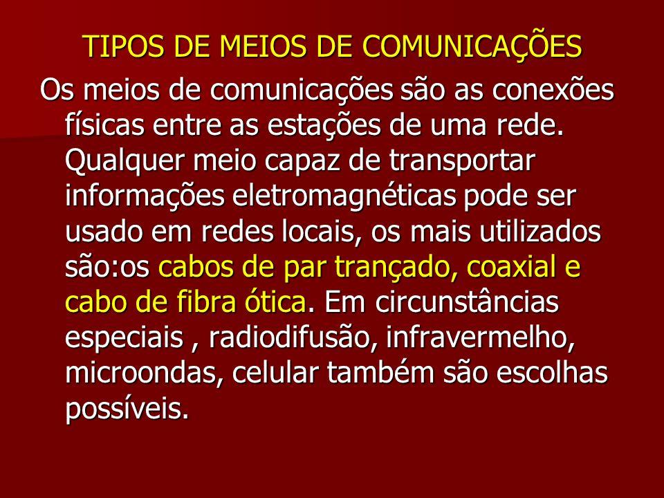 TIPOS DE MEIOS DE COMUNICAÇÕES