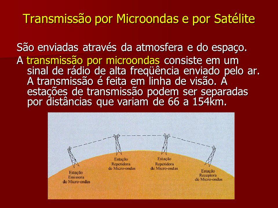 Transmissão por Microondas e por Satélite
