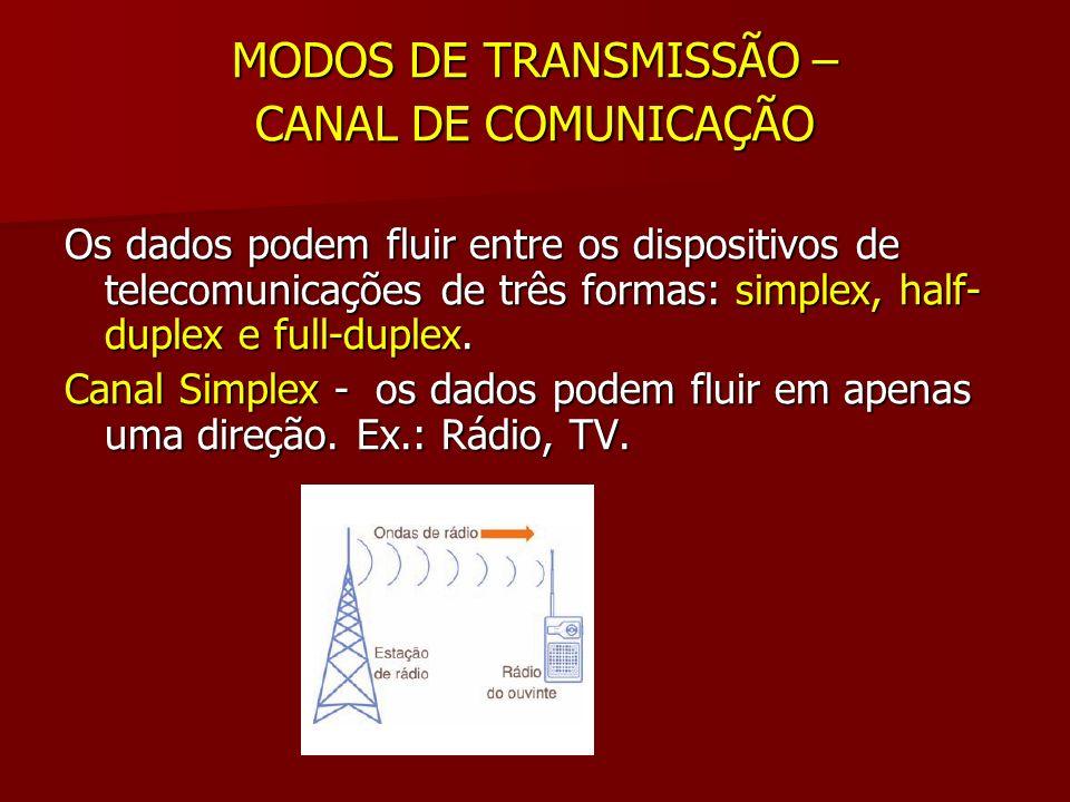 MODOS DE TRANSMISSÃO – CANAL DE COMUNICAÇÃO