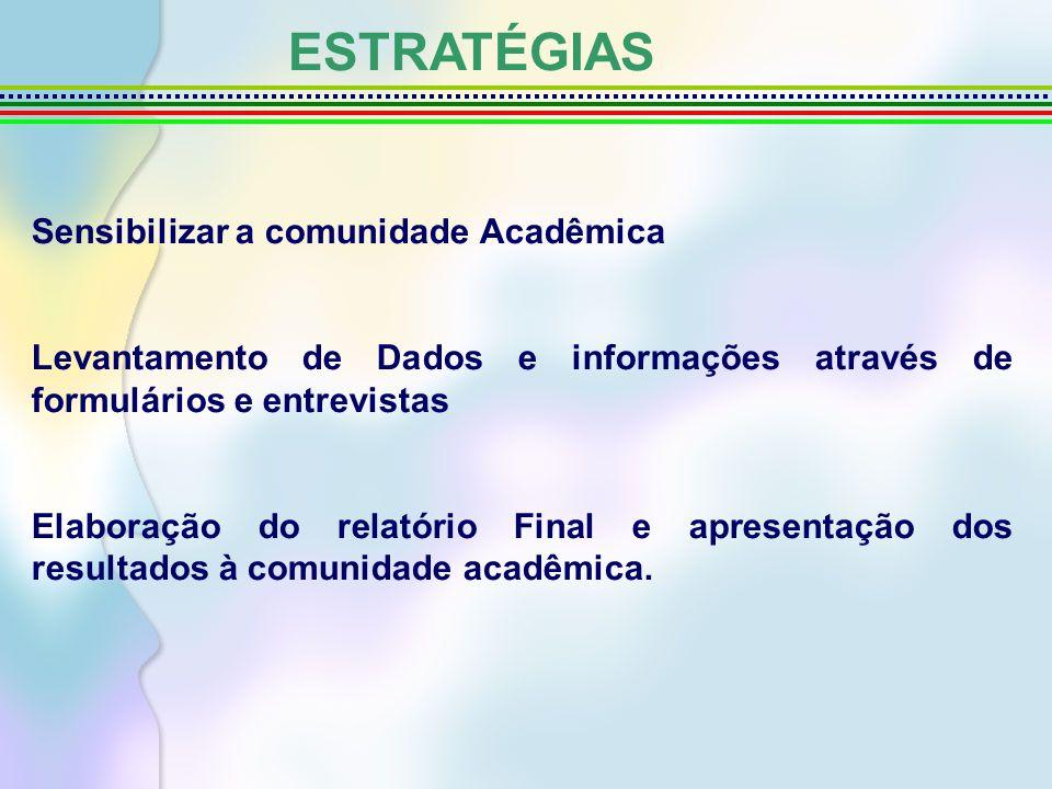 ESTRATÉGIAS Sensibilizar a comunidade Acadêmica