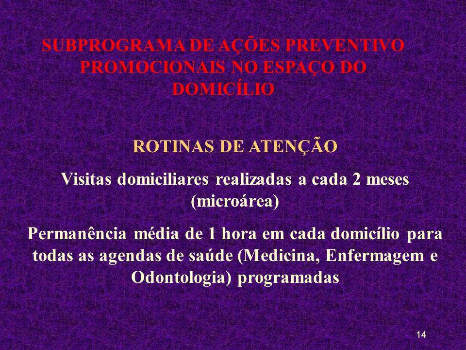 SUBPROGRAMA DE AÇÕES PREVENTIVO PROMOCIONAIS NO ESPAÇO DO DOMICÍLIO