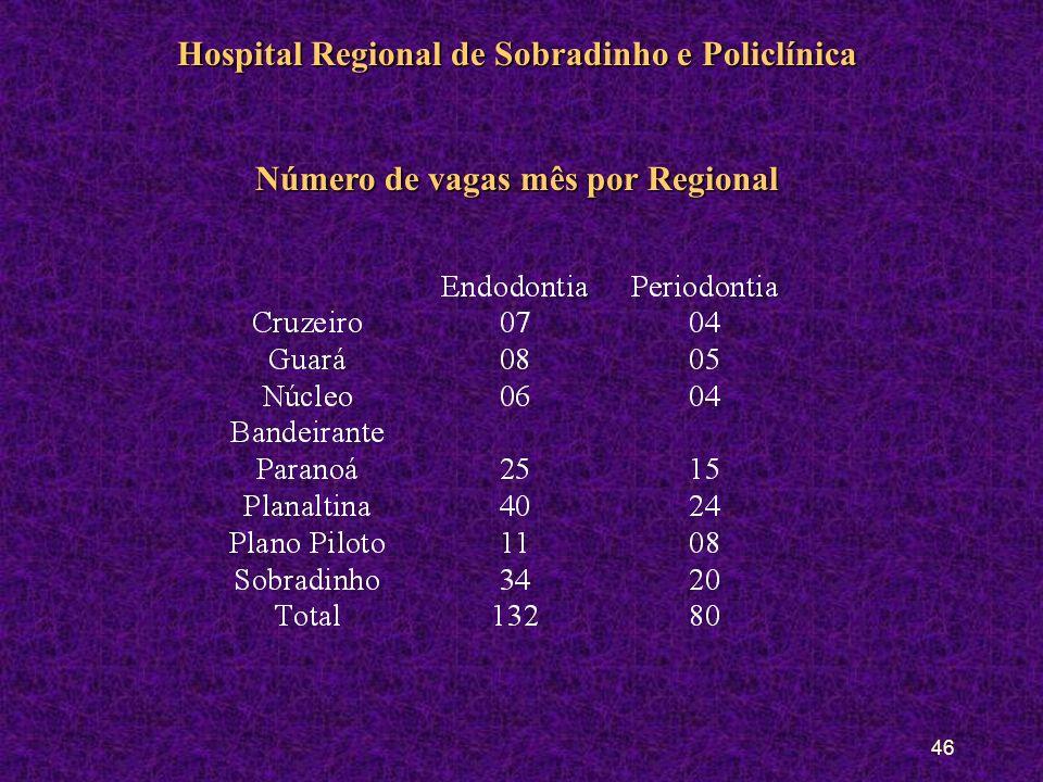 Número de vagas mês por Regional