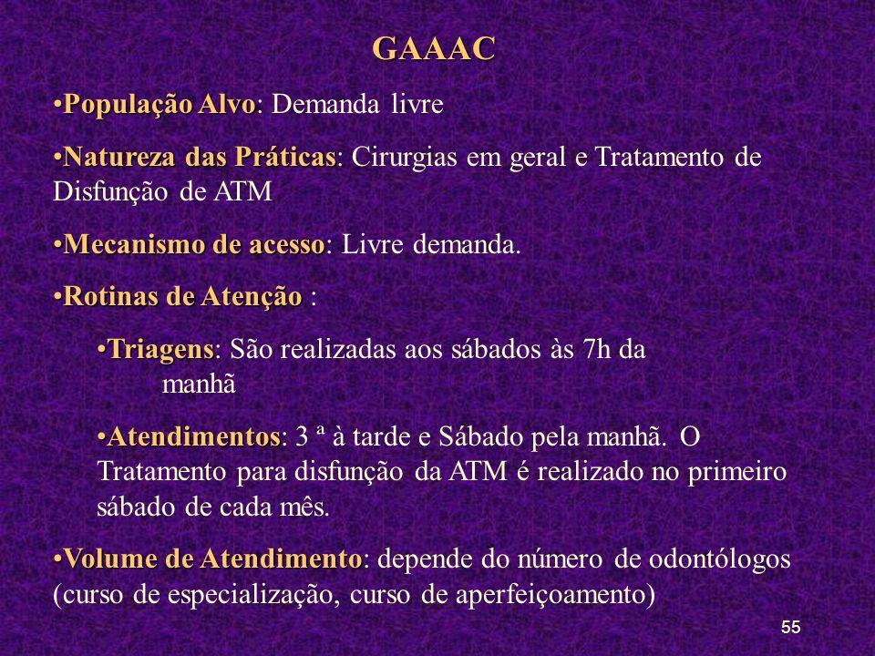 GAAAC População Alvo: Demanda livre
