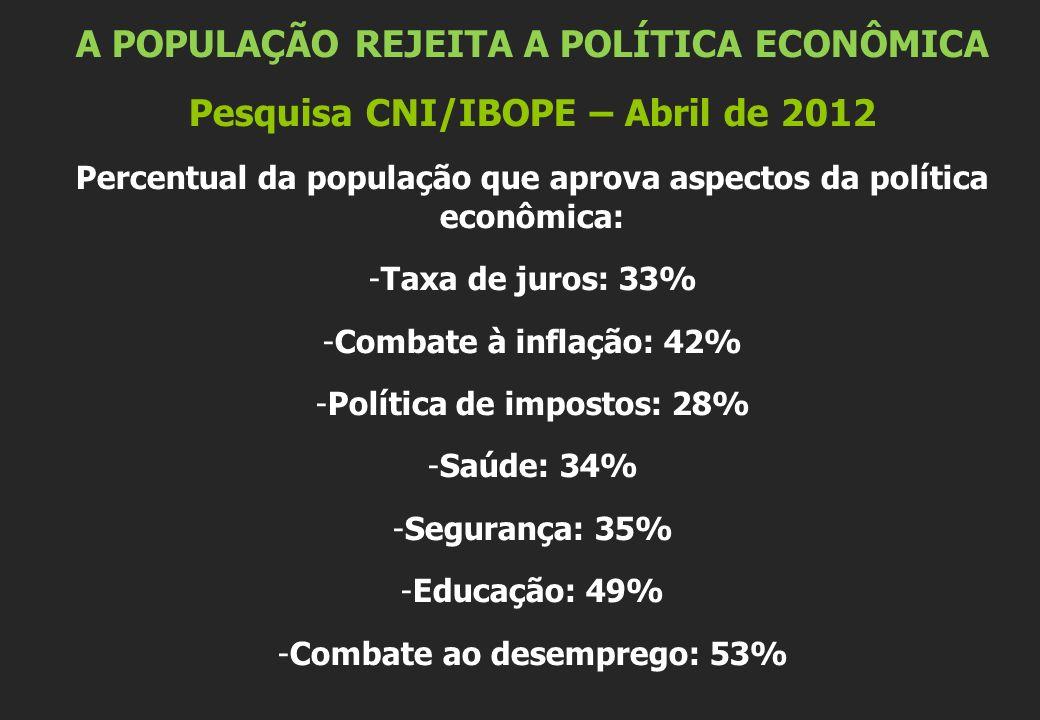 A POPULAÇÃO REJEITA A POLÍTICA ECONÔMICA