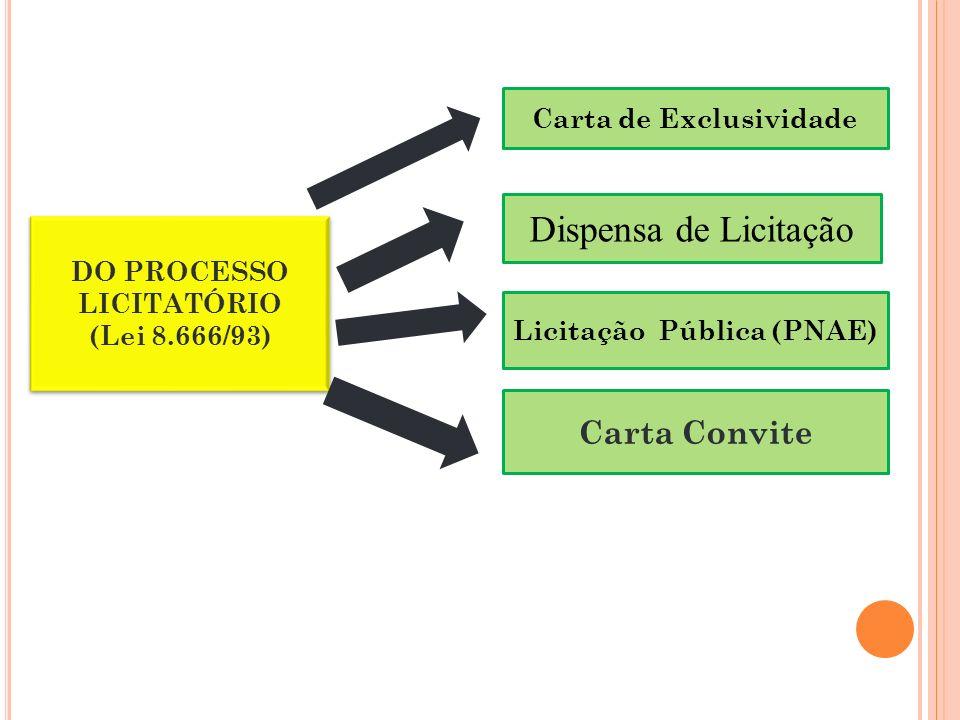 Dispensa de Licitação Carta Convite Carta de Exclusividade