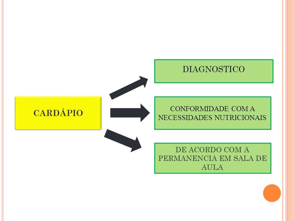 DIAGNOSTICO CARDÁPIO CONFORMIDADE COM A NECESSIDADES NUTRICIONAIS