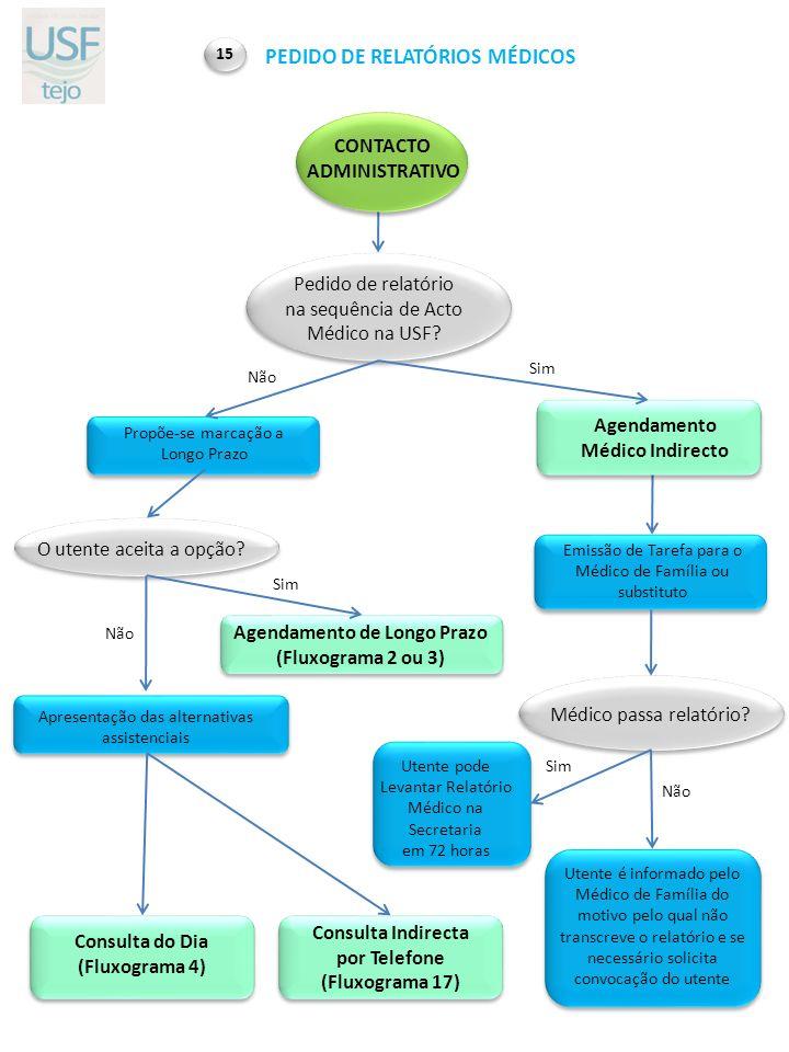 PEDIDO DE RELATÓRIOS MÉDICOS Agendamento de Longo Prazo
