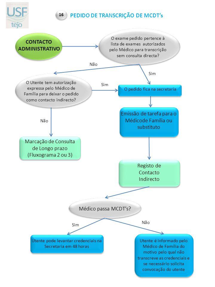 PEDIDO DE TRANSCRIÇÃO DE MCDT's