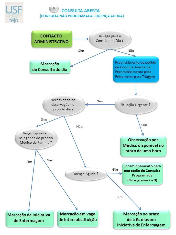 CONSULTA ABERTA CONTACTO ADMINISTRATIVO Marcação de Consulta do dia