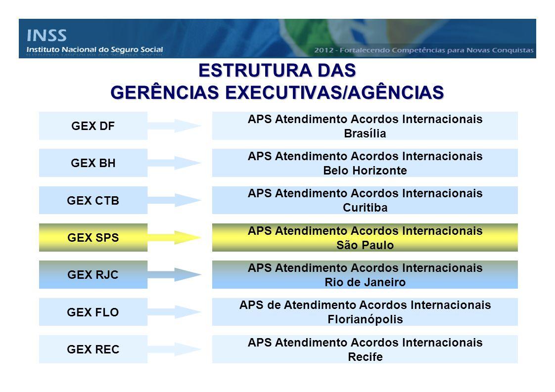 ESTRUTURA DAS GERÊNCIAS EXECUTIVAS/AGÊNCIAS