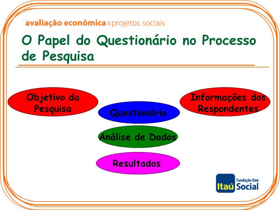 O Papel do Questionário no Processo de Pesquisa