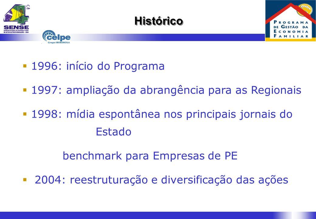 Histórico 1996: início do Programa