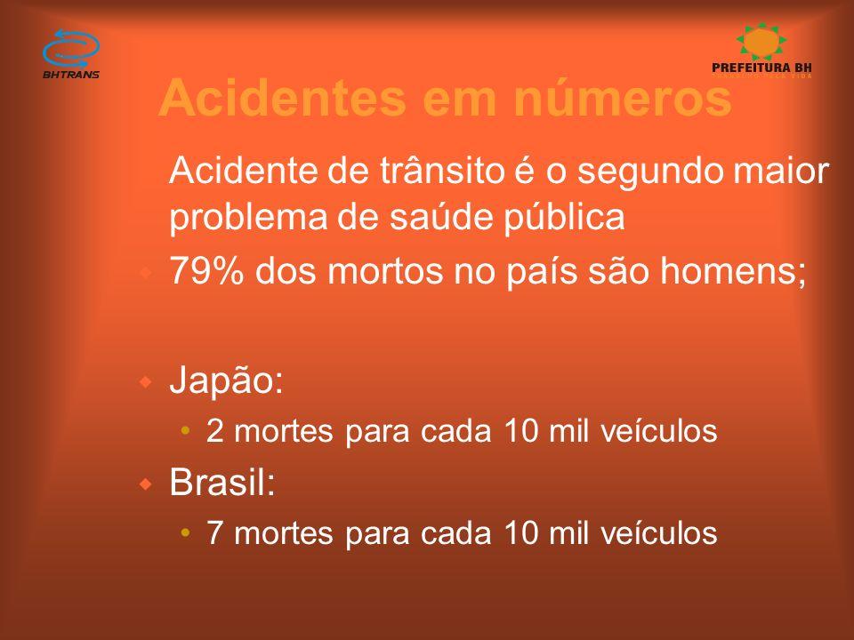 Acidentes em números Acidente de trânsito é o segundo maior problema de saúde pública. 79% dos mortos no país são homens;