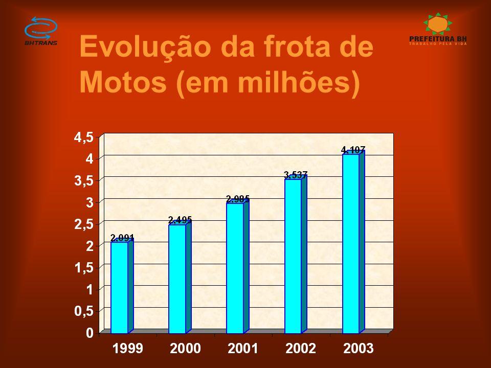 Evolução da frota de Motos (em milhões)