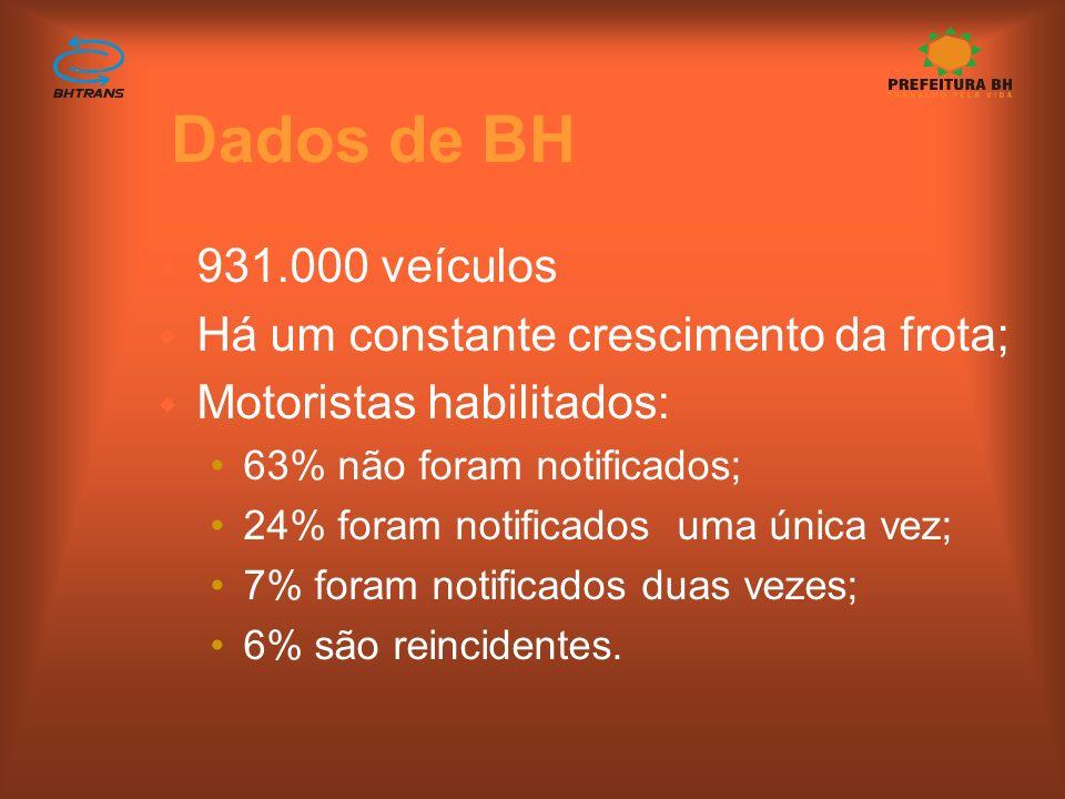 Dados de BH 931.000 veículos Há um constante crescimento da frota;