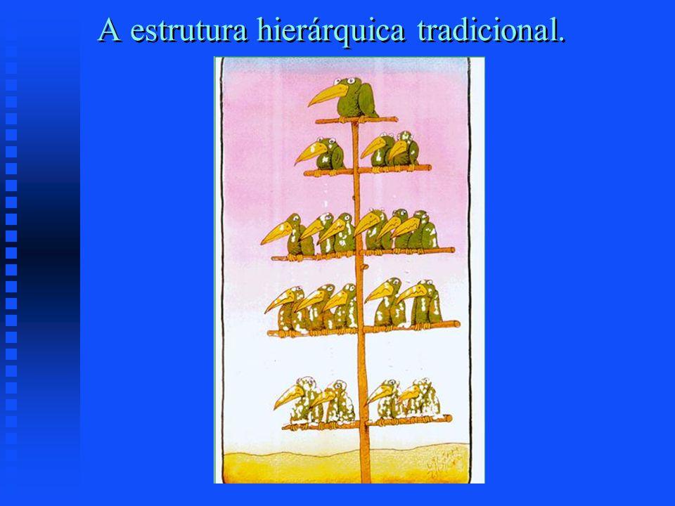 A estrutura hierárquica tradicional.
