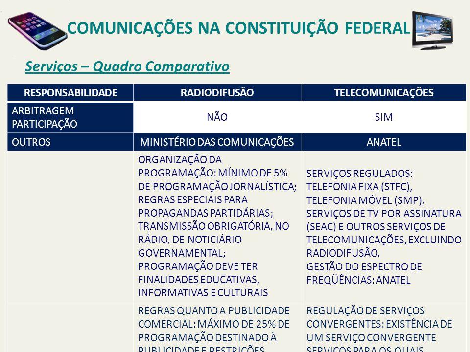 COMUNICAÇÕES NA CONSTITUIÇÃO FEDERAL