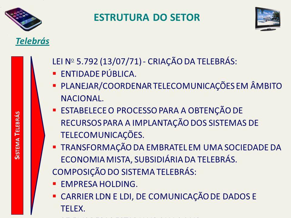 ESTRUTURA DO SETOR Telebrás