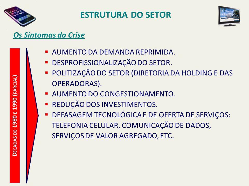 ESTRUTURA DO SETOR Os Sintomas da Crise AUMENTO DA DEMANDA REPRIMIDA.