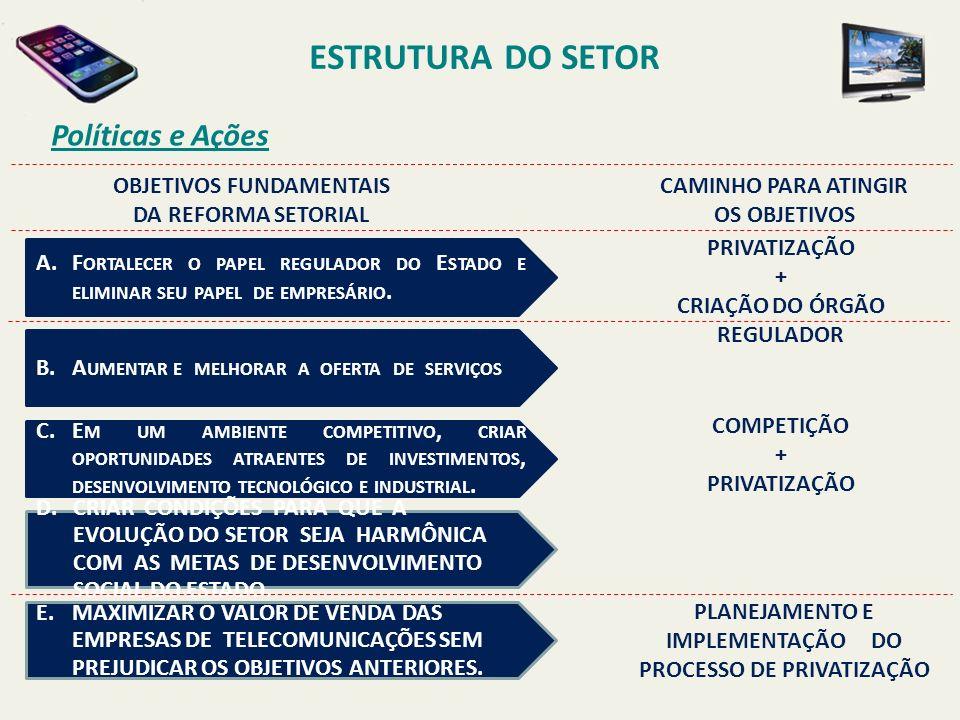 ESTRUTURA DO SETOR Políticas e Ações OBJETIVOS FUNDAMENTAIS