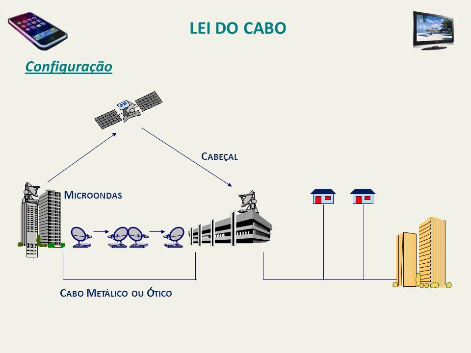 LEI DO CABO Configuração Cabeçal Microondas Cabo Metálico ou Ótico