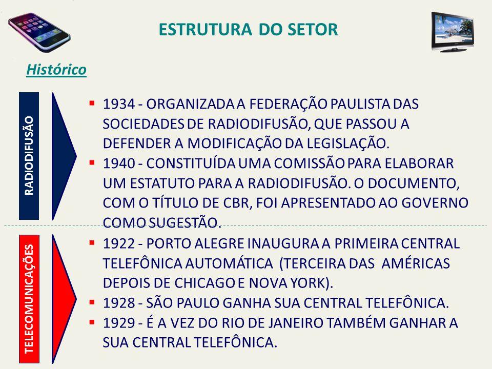 ESTRUTURA DO SETOR Histórico