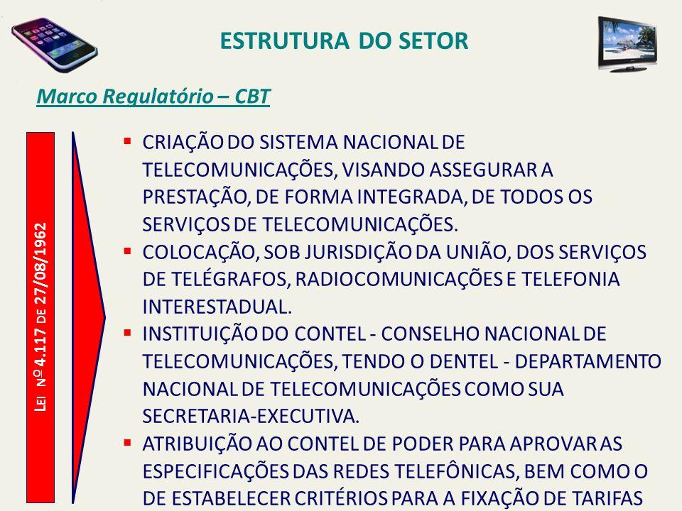ESTRUTURA DO SETOR Marco Regulatório – CBT