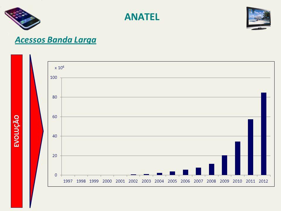 ANATEL Acessos Banda Larga x 106 EVOLUÇÃO