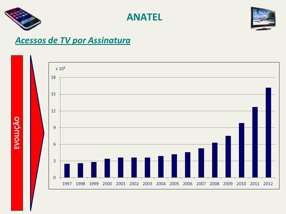 ANATEL Acessos de TV por Assinatura x 106 EVOLUÇÃO