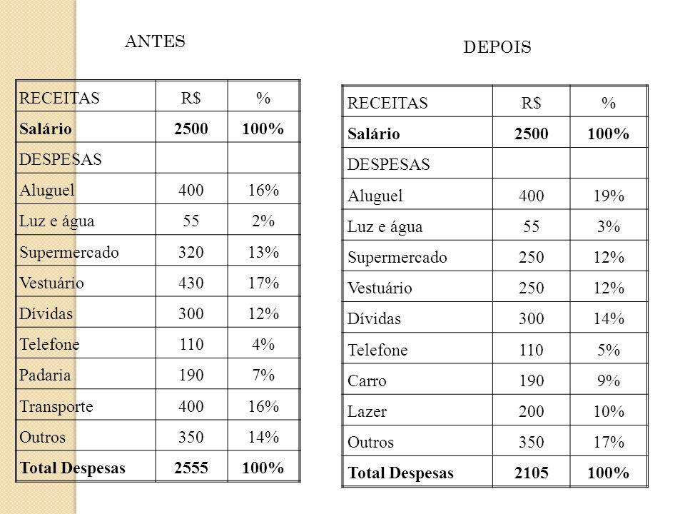 ANTES DEPOIS. RECEITAS. R$ % Salário. 2500. 100% DESPESAS. Aluguel. 400. 16% Luz e água.