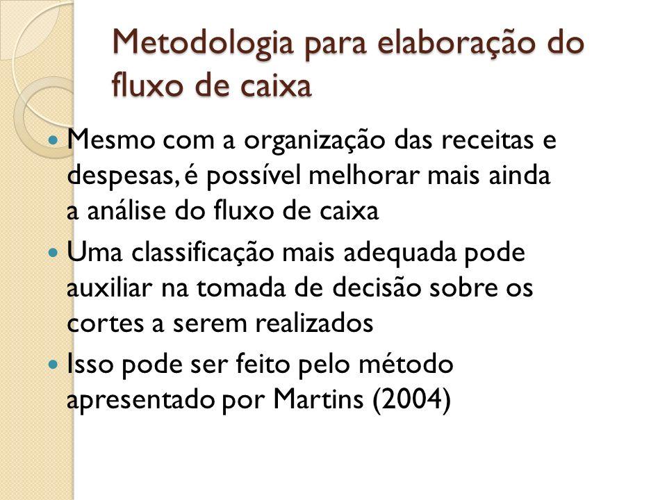 Metodologia para elaboração do fluxo de caixa