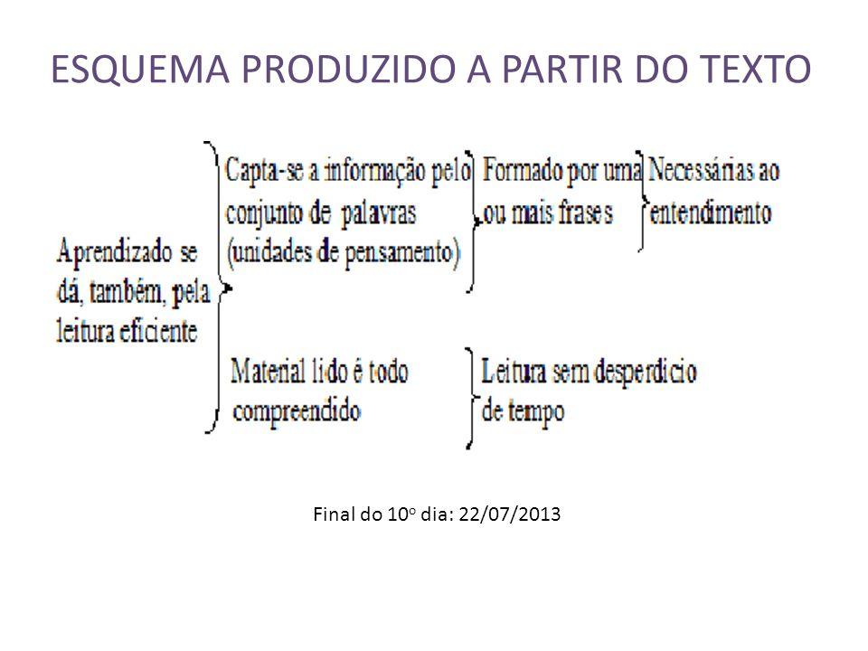 ESQUEMA PRODUZIDO A PARTIR DO TEXTO