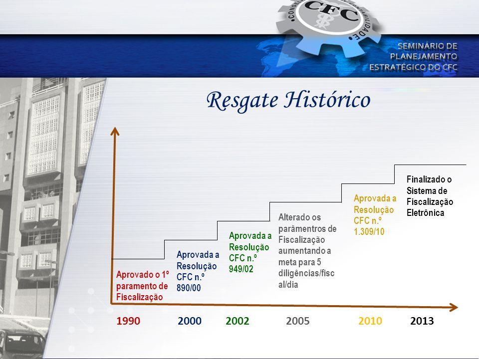 Resgate Histórico Finalizado o Sistema de Fiscalização Eletrônica. Aprovada a Resolução CFC n.º 1.309/10.