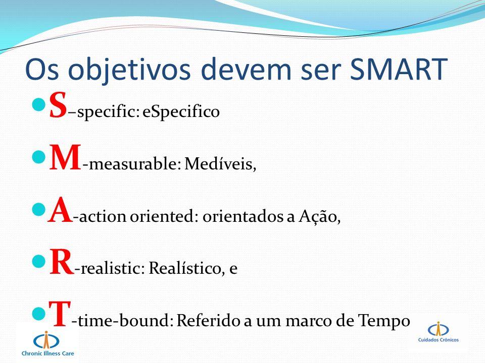 Os objetivos devem ser SMART