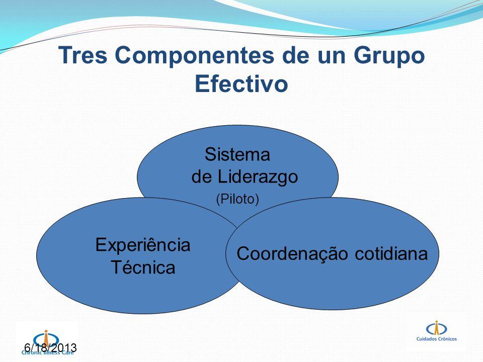 Tres Componentes de un Grupo Efectivo