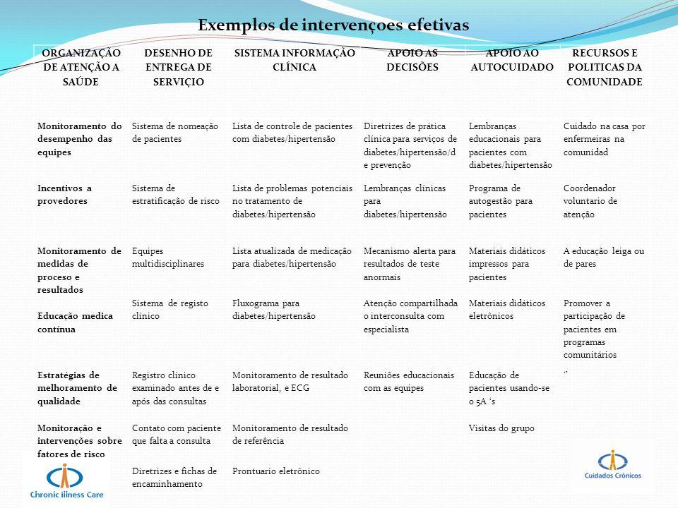 Exemplos de intervençoes efetivas