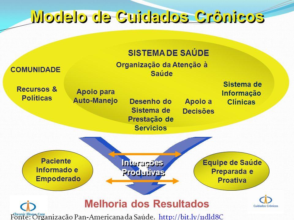 Modelo de Cuidados Crônicos