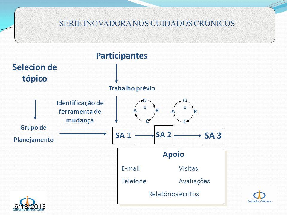 Participantes Selecion de tópico SA 3 SA 1 SA 2 Apoio