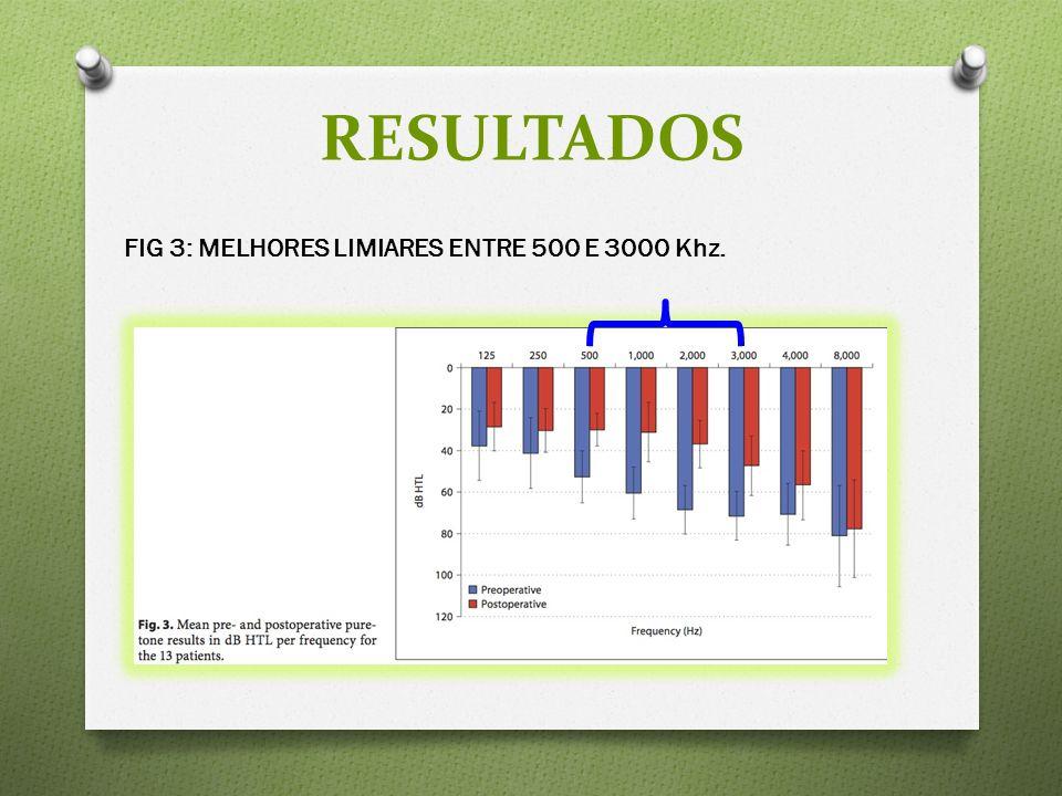 RESULTADOS FIG 3: MELHORES LIMIARES ENTRE 500 E 3000 Khz.