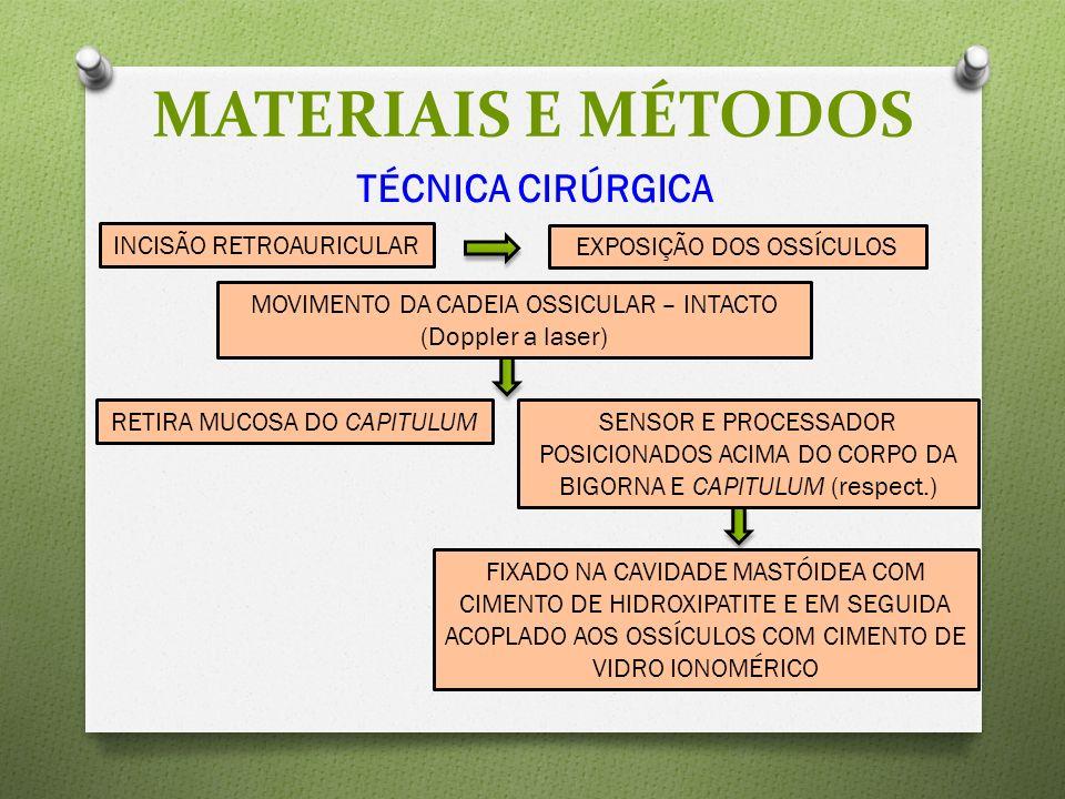 MATERIAIS E MÉTODOS TÉCNICA CIRÚRGICA INCISÃO RETROAURICULAR