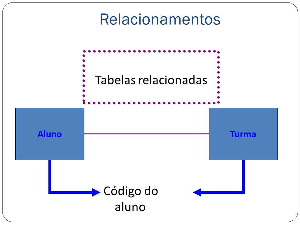 Relacionamentos Tabelas relacionadas Aluno Turma Código do aluno