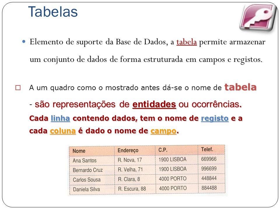 Tabelas Elemento de suporte da Base de Dados, a tabela permite armazenar um conjunto de dados de forma estruturada em campos e registos.
