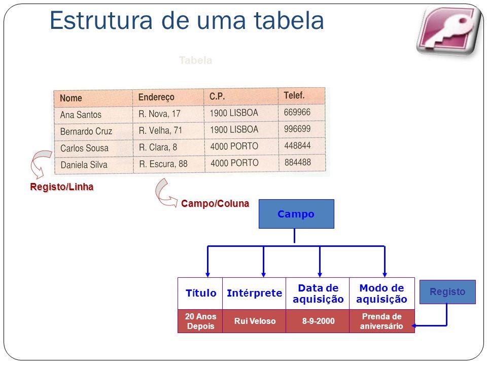 Estrutura de uma tabela