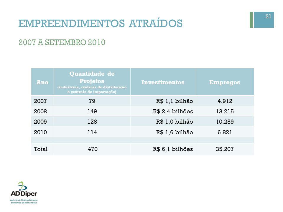 INDÚSTRIAS ATRAÍDAS (INCENTIVOS FISCAIS) Localização Investimentos