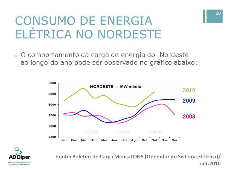 CONSUMO DE ENERGIA ELÉTRICA EM PERNAMBUCO