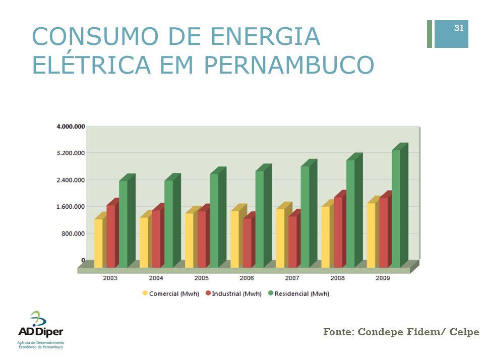 EX: CONSUMO DE ENERGIA ELÉTRICA NO CABO DE SANTO AGOSTINHO – 2006/2009